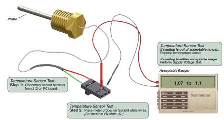 Testing the Midmark Temperature Sensor