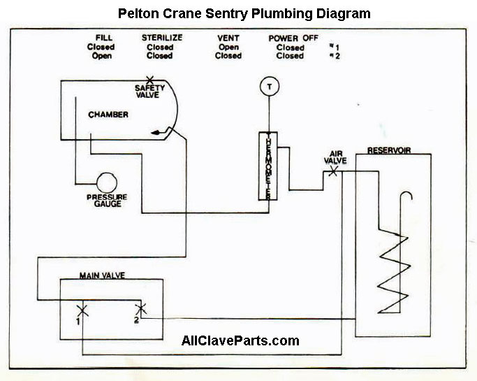 Sentry Plumbing Diagram