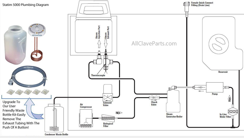 statim 5000 plumbing diagram statim 5000 autoclave plumbing diagram rh allclaveparts com M2 Carbine Diagram M2 Carbine Selector
