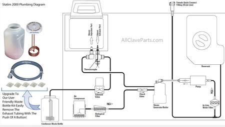 Statim Plumbing Diagram