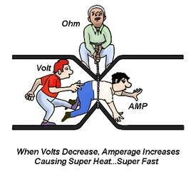 When Voltage Decreases Amps Increase